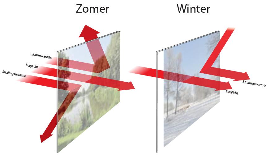 Glasfolie-Suncontrol-Energie-Besparende-HR-Glasfolie-zomer-winter