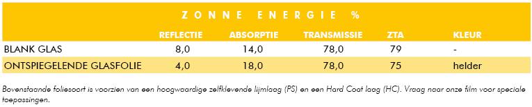Glasfolie Suncontrol Ontspiegelende Glasfolie tabel zonne energie
