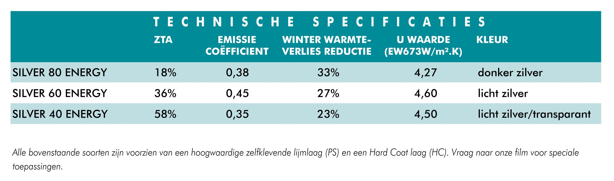 Technische specificaties energie besparende HR Glasfolie