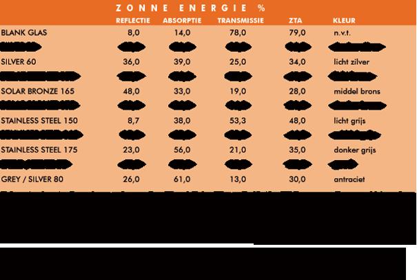 Tabel gegevens zonne energie zonwerende glasfolie